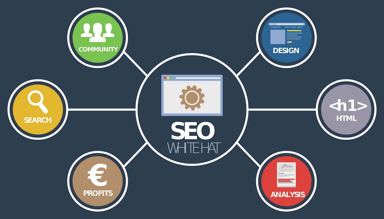Why Content Optimization Important